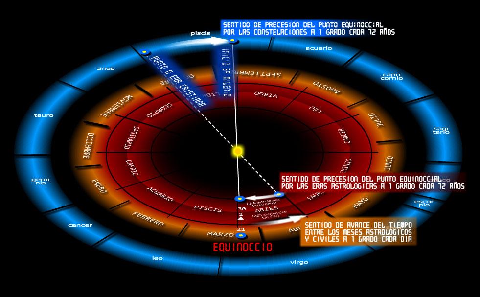 Sentido_precesión_punto_equinoccial_vernal_entre_eras_astrológicas_y_constelaciones_eclípticas_durante_la_era_cristiana