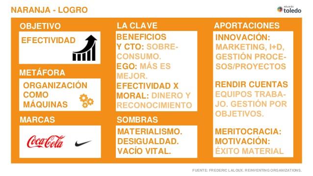 reinventar-las-organizaciones-modelos-de-organizacion-7-638
