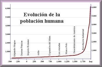 evol-poblacion